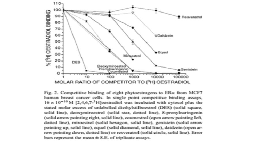 hoạt chất Deoxymiroestrol trong Sâm tố nữ